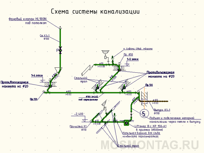 Схема системы канализации бани