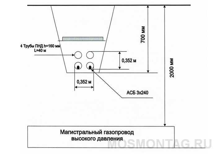 Монтаж каналов кабельной канализации